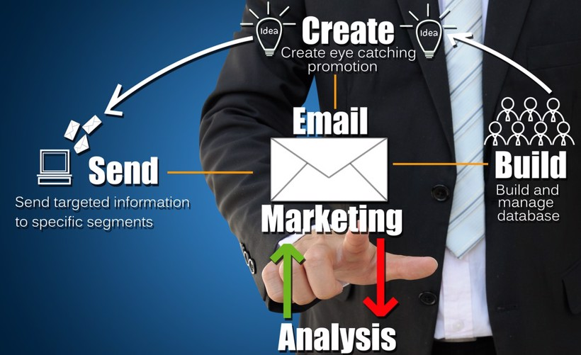 effective email marketing strategy concept